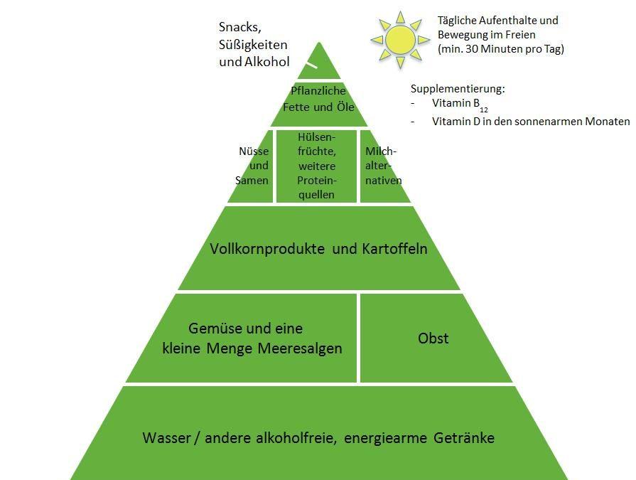 Studie zur Gießener veganen Lebensmittelpyramide | 2019 – 2020